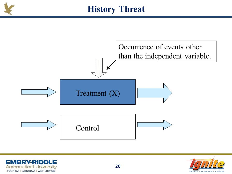History Threat Occurrence of events other than the independent variable. Treatment (X) Control