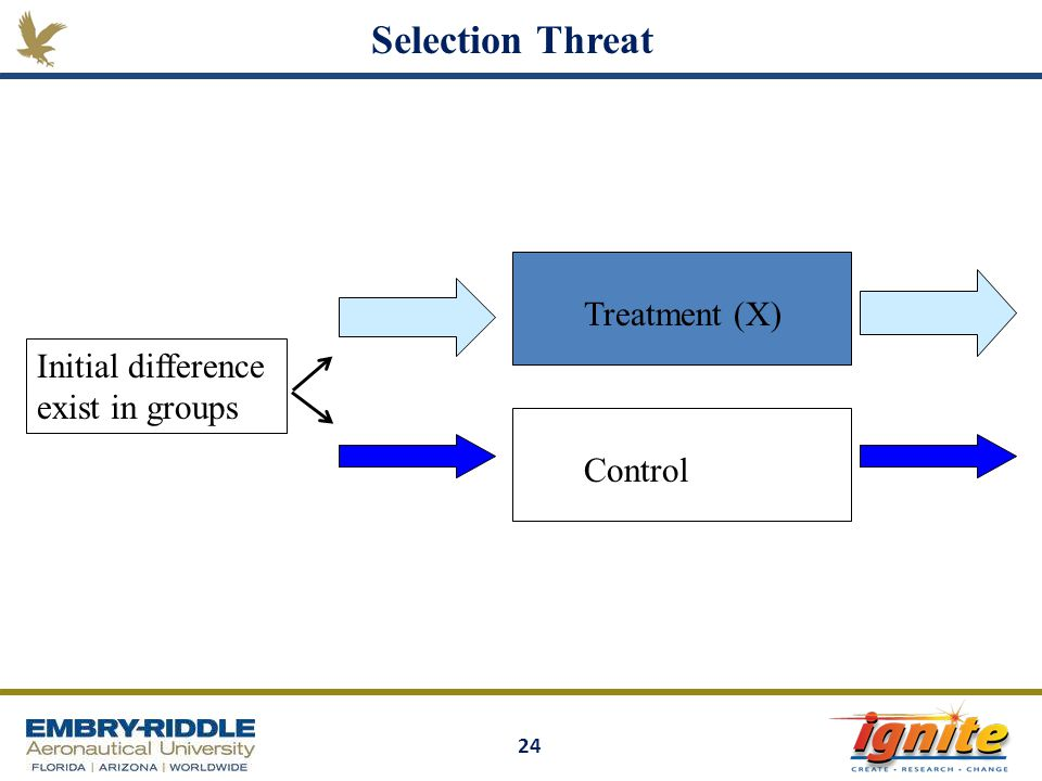 Selection Threat Treatment (X) Initial difference exist in groups