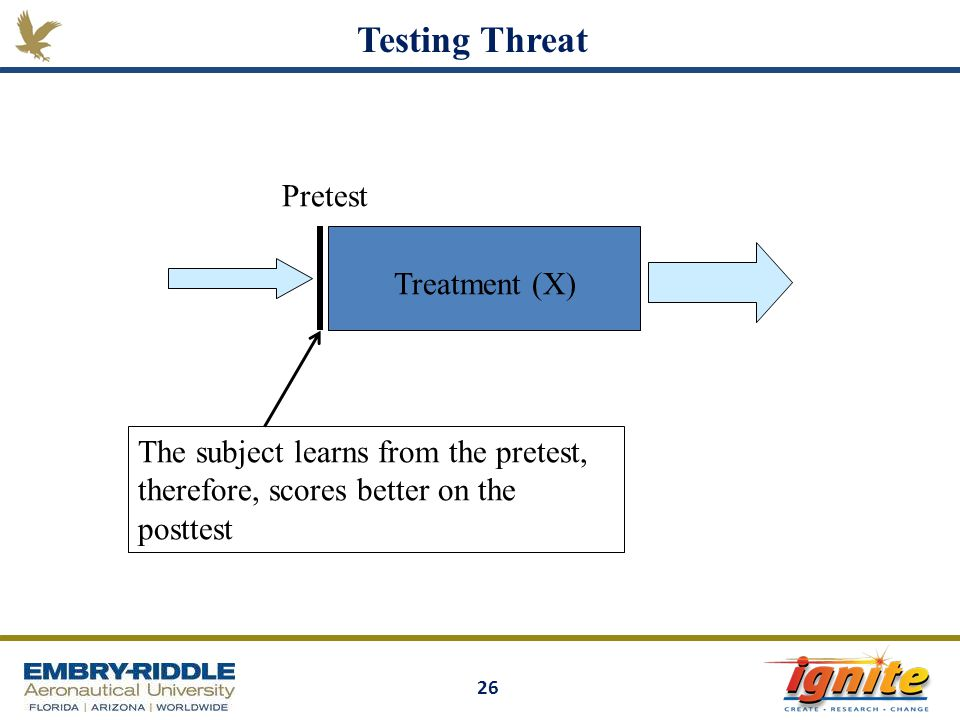 Testing Threat Pretest Treatment (X)