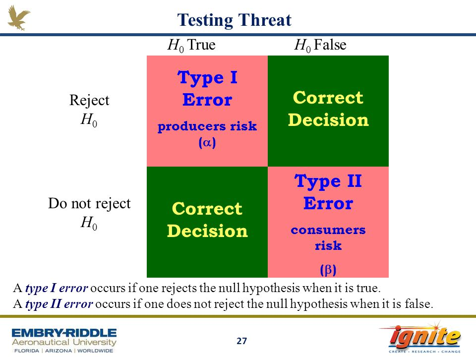Testing Threat Type I Error Type II Error Correct Decision H0 True