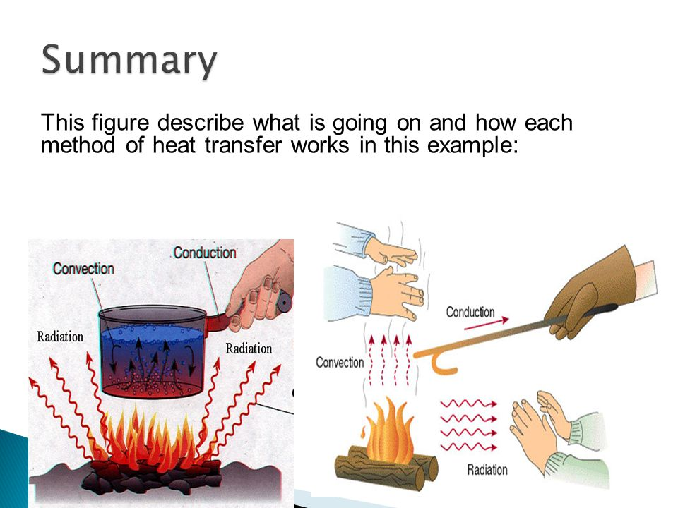 Summary This figure describe what is going on and how each method of heat transfer works in this example: