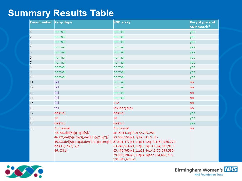 Summary Results Table Case number Karyotype SNP array