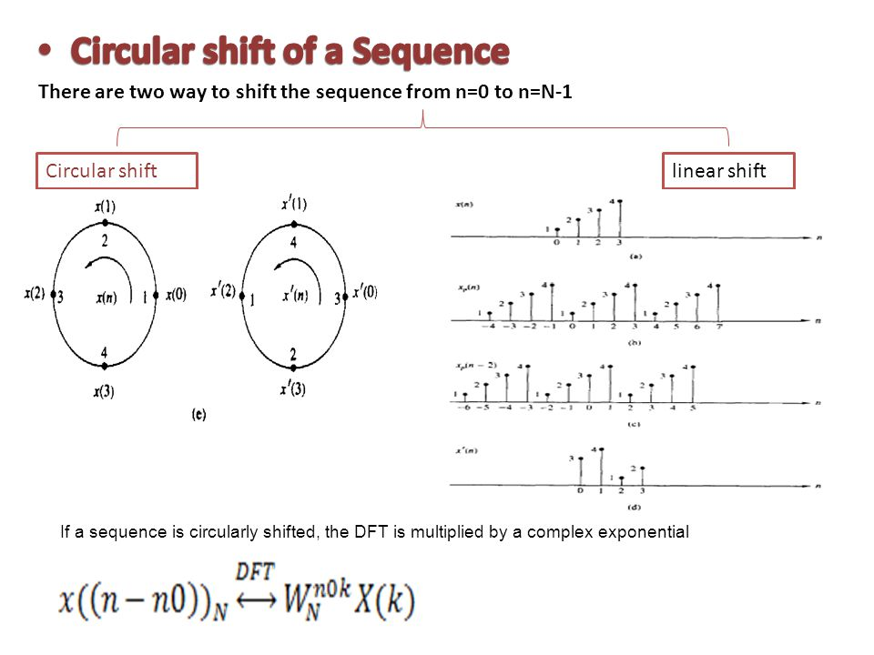 Circular shift of a Sequence