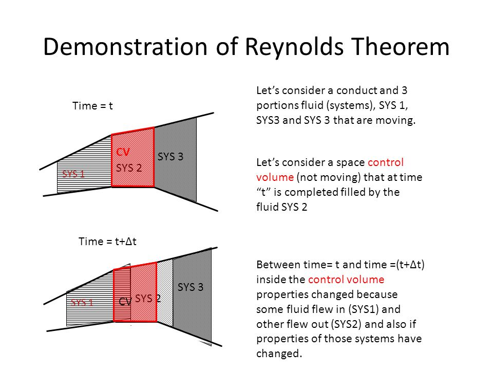 Demonstration of Reynolds Theorem