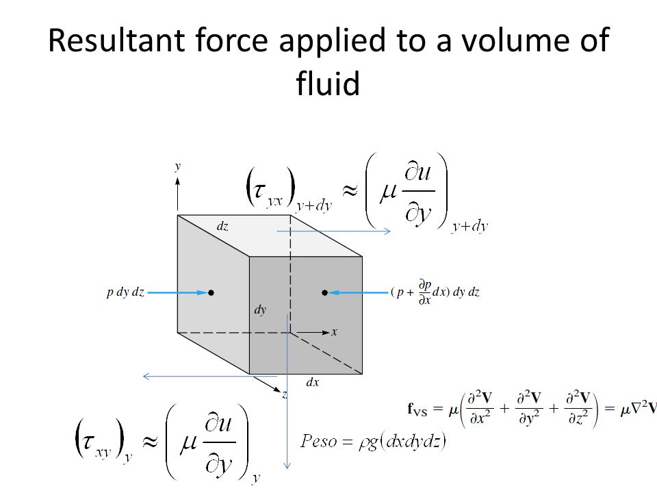 Resultant force applied to a volume of fluid