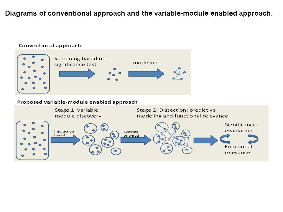 Diagrams of conventional approach and the variable-module enabled approach.