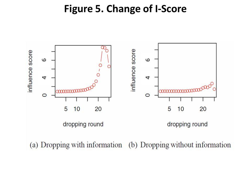 Figure 5. Change of I-Score