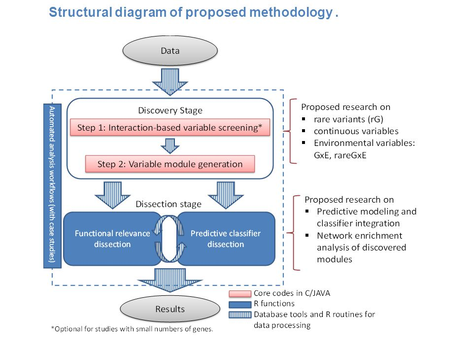 Structural diagram of proposed methodology .