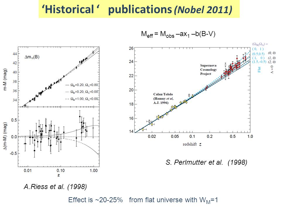 'Historical ' publications (Nobel 2011)