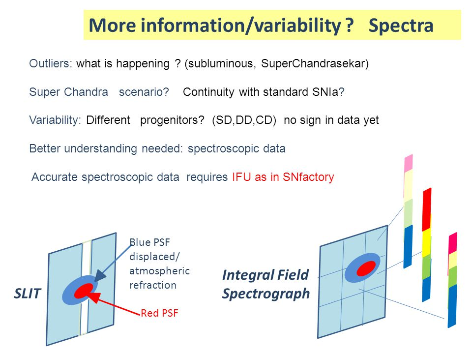 More information/variability Spectra