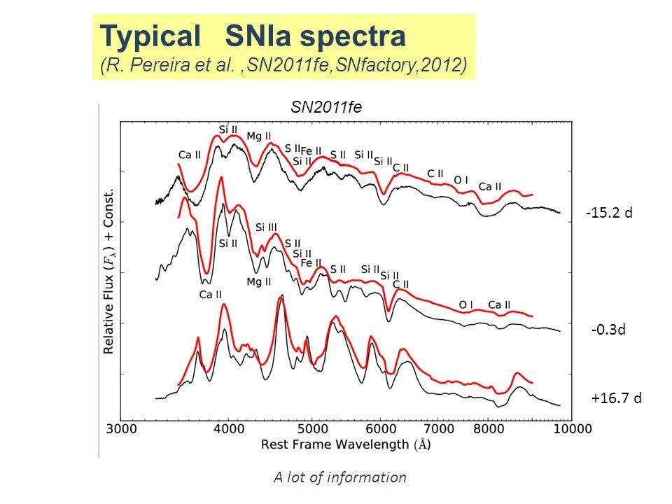 Typical SNIa spectra (R. Pereira et al. ,SN2011fe,SNfactory,2012)