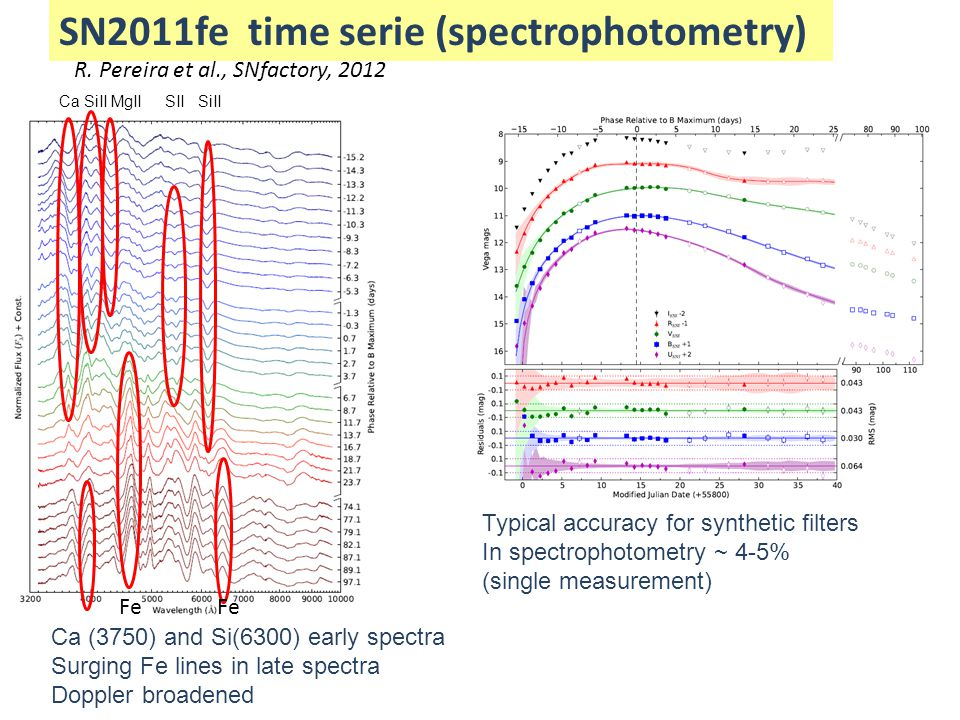 SN2011fe time serie (spectrophotometry)
