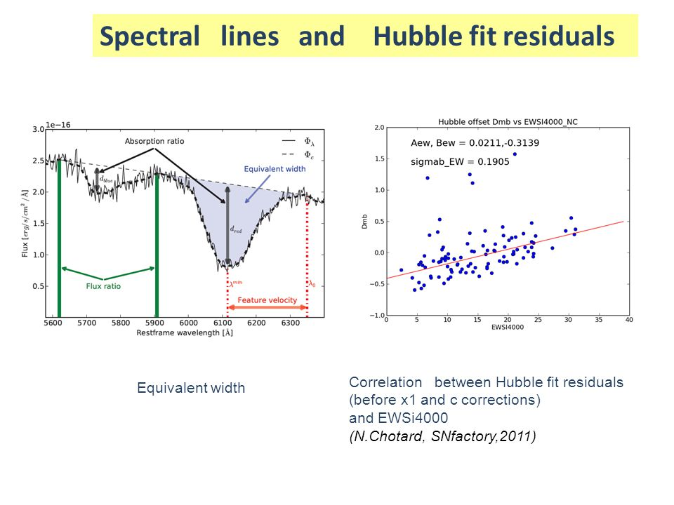 Spectral lines and Hubble fit residuals