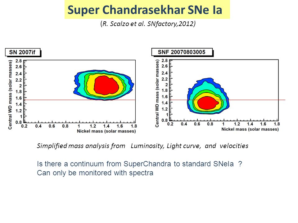 Super Chandrasekhar SNe Ia