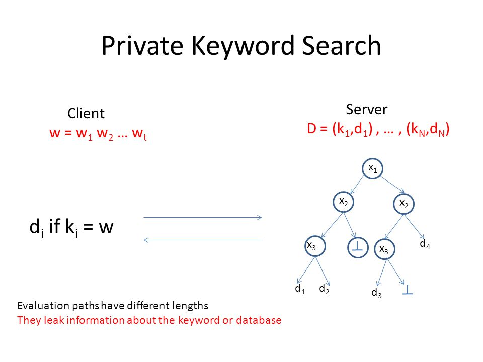 Private Keyword Search