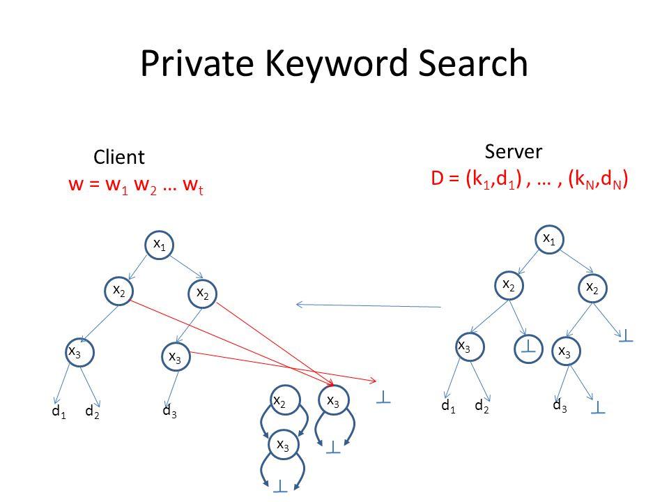 Private Keyword Search