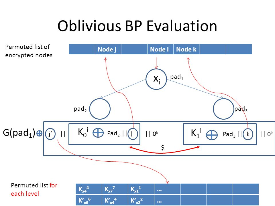 Oblivious BP Evaluation