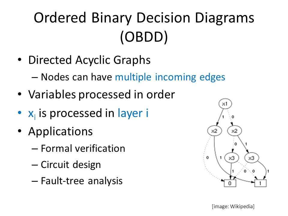Ordered Binary Decision Diagrams (OBDD)