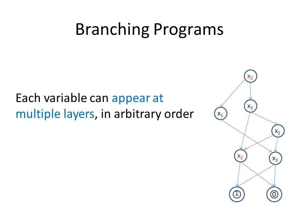 Branching Programs Each variable can appear at multiple layers, in arbitrary order. x2. x3. x1. x1.
