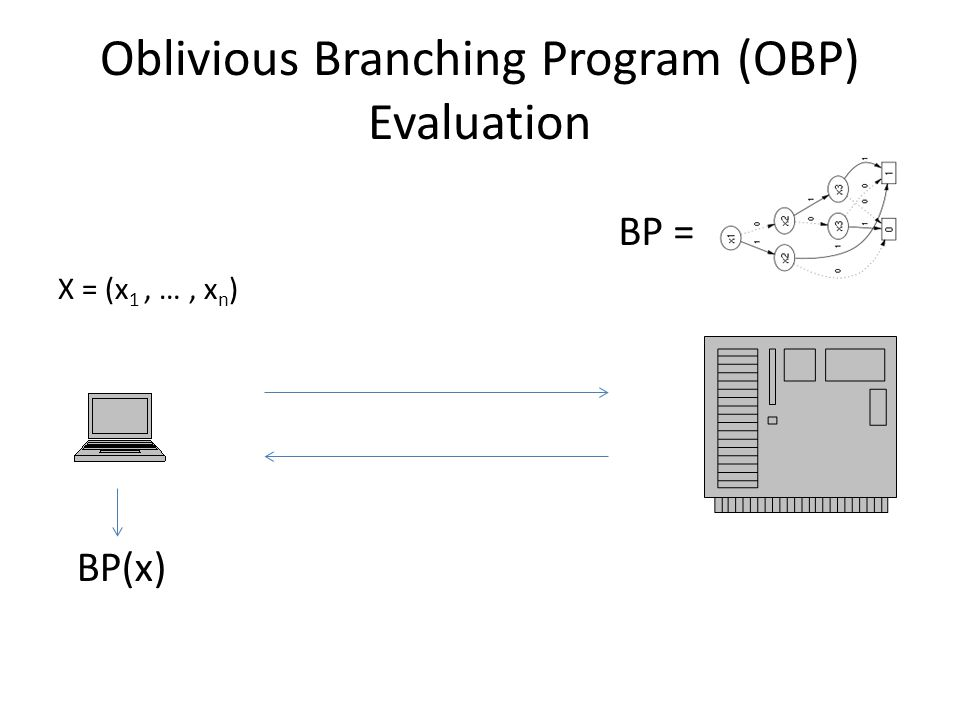 Oblivious Branching Program (OBP) Evaluation