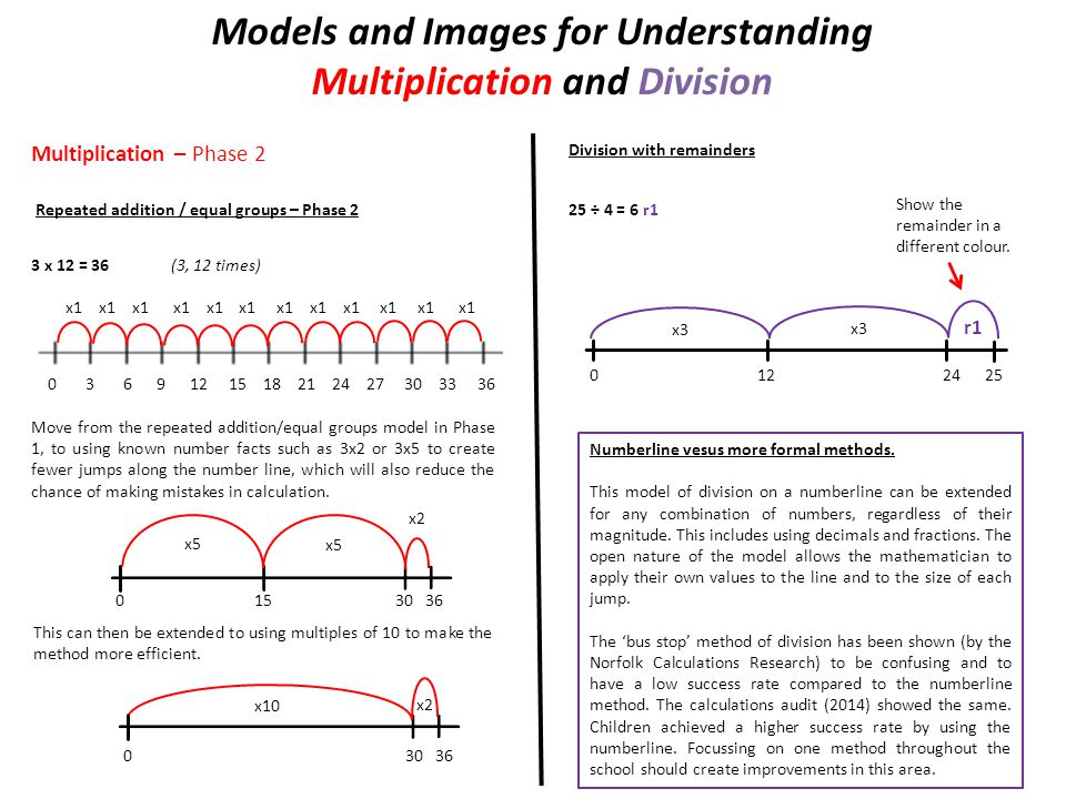 Models and Images for Understanding Multiplication and Division
