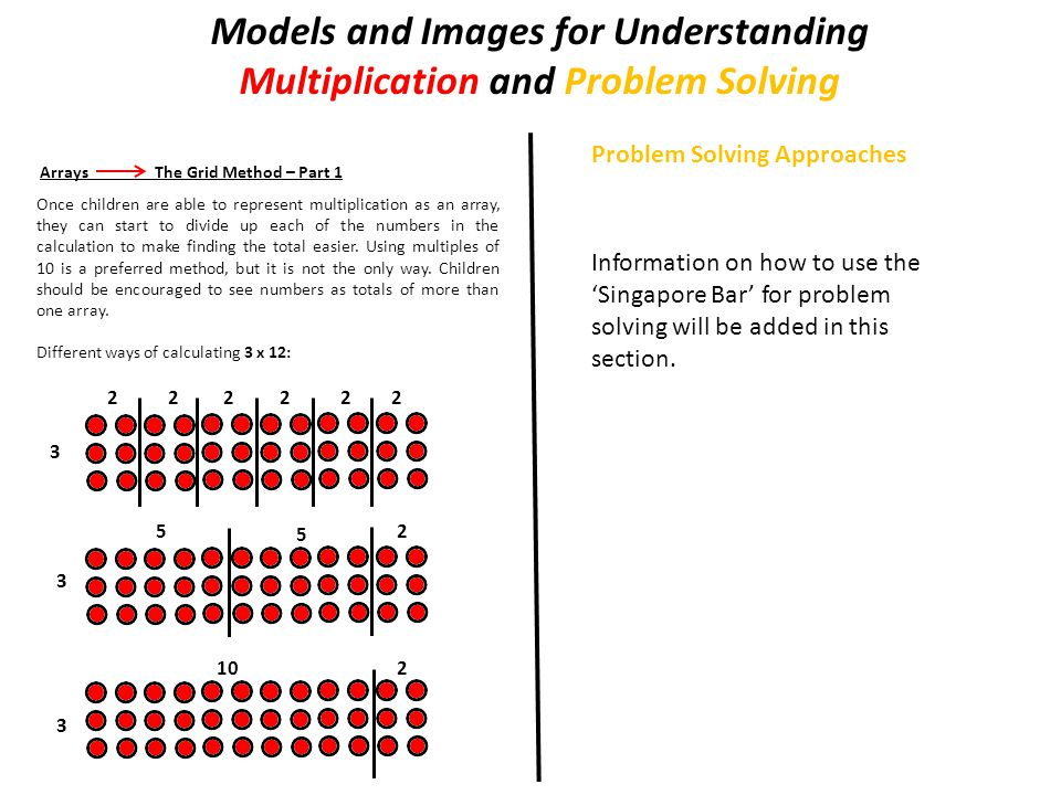 Models and Images for Understanding Multiplication and Problem Solving