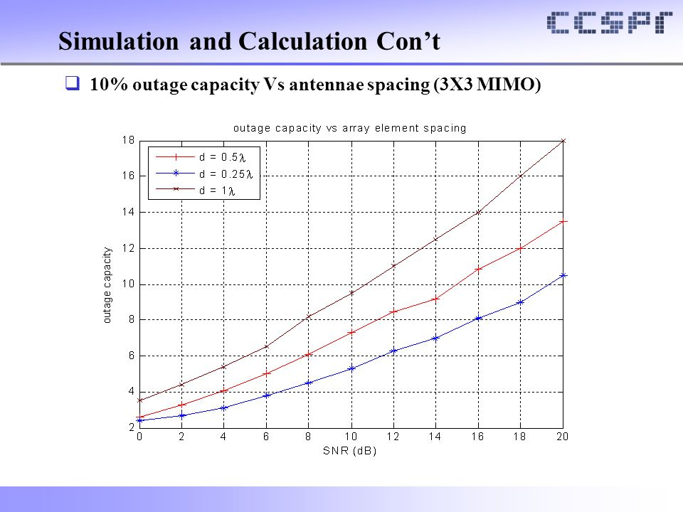Simulation and Calculation Con't