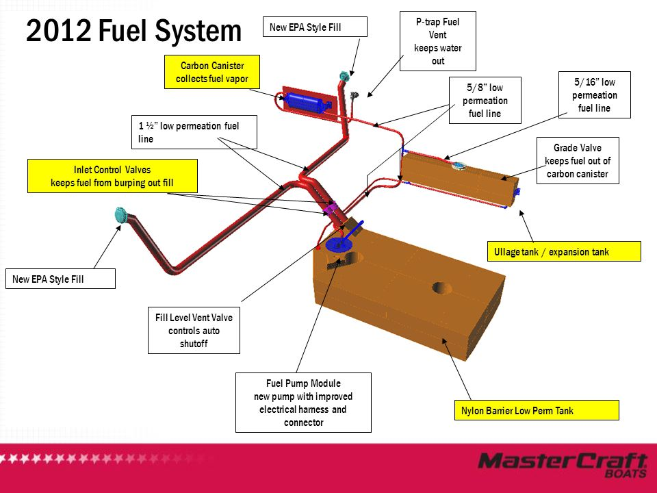2012 Fuel System P-trap Fuel Vent New EPA Style Fill keeps water out