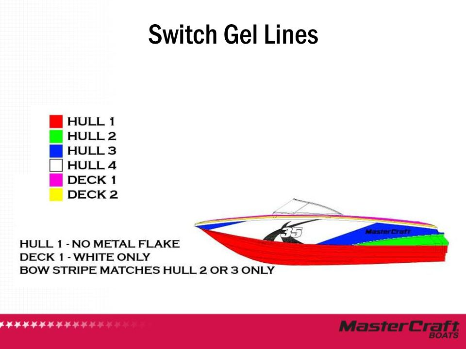 Switch Gel Lines