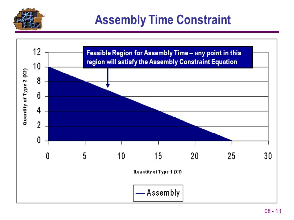 Assembly Time Constraint
