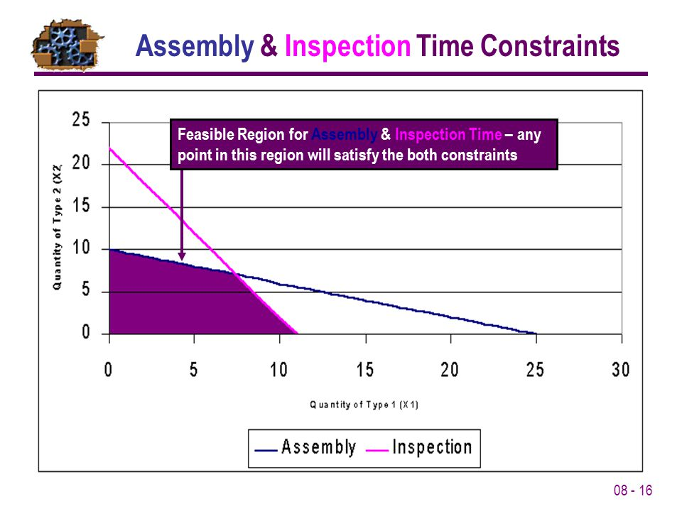 Assembly & Inspection Time Constraints