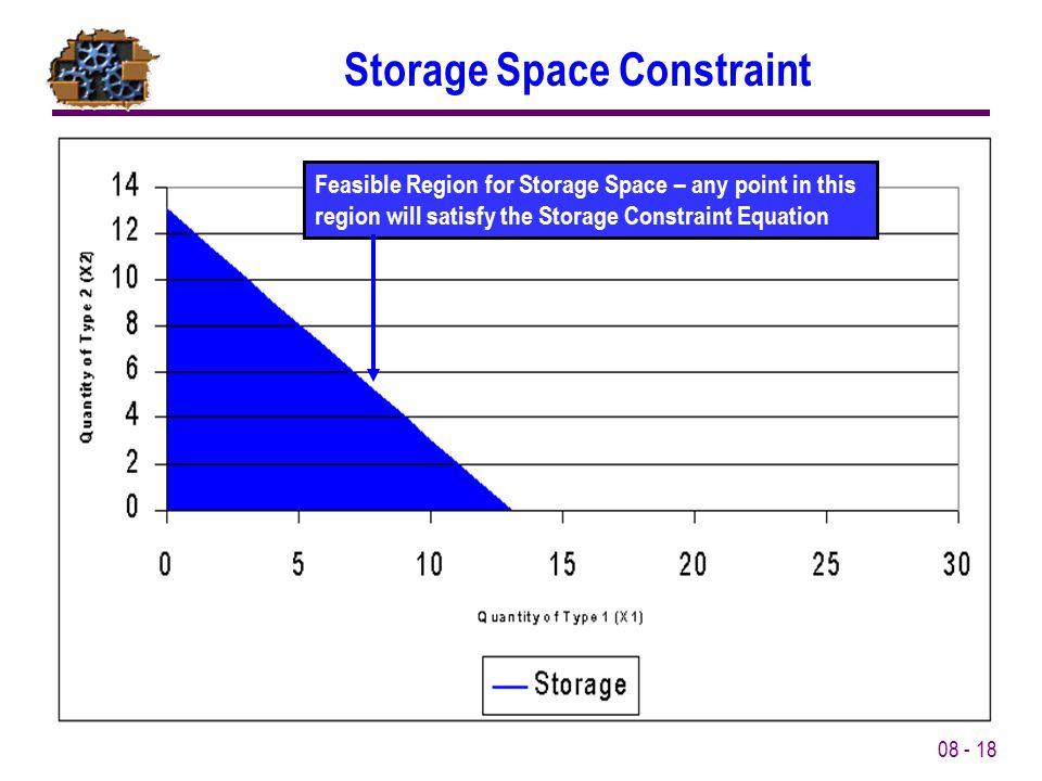 Storage Space Constraint