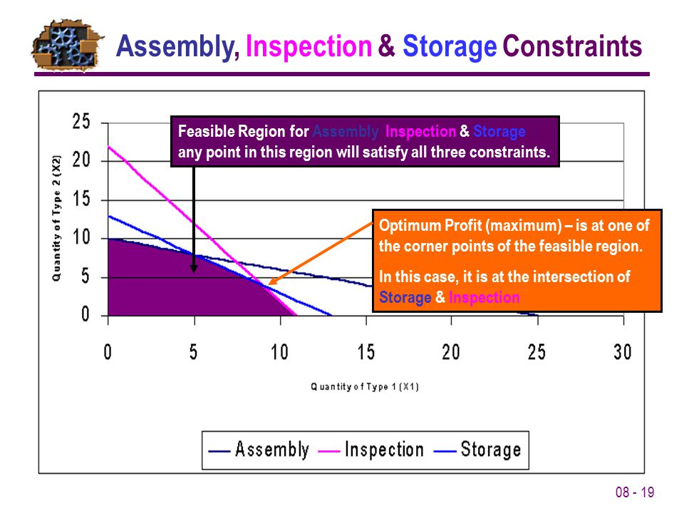 Assembly, Inspection & Storage Constraints