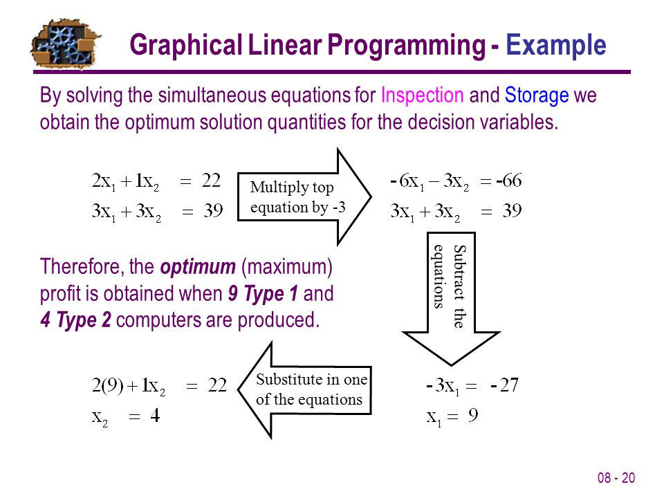 Graphical Linear Programming - Example