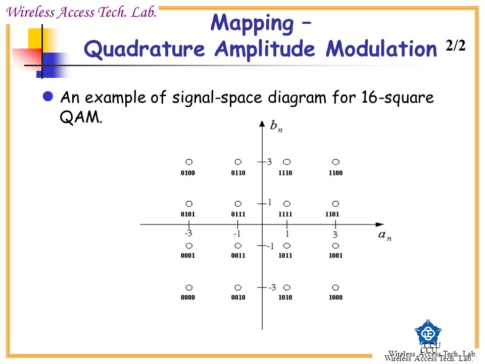 Mapping – Quadrature Amplitude Modulation