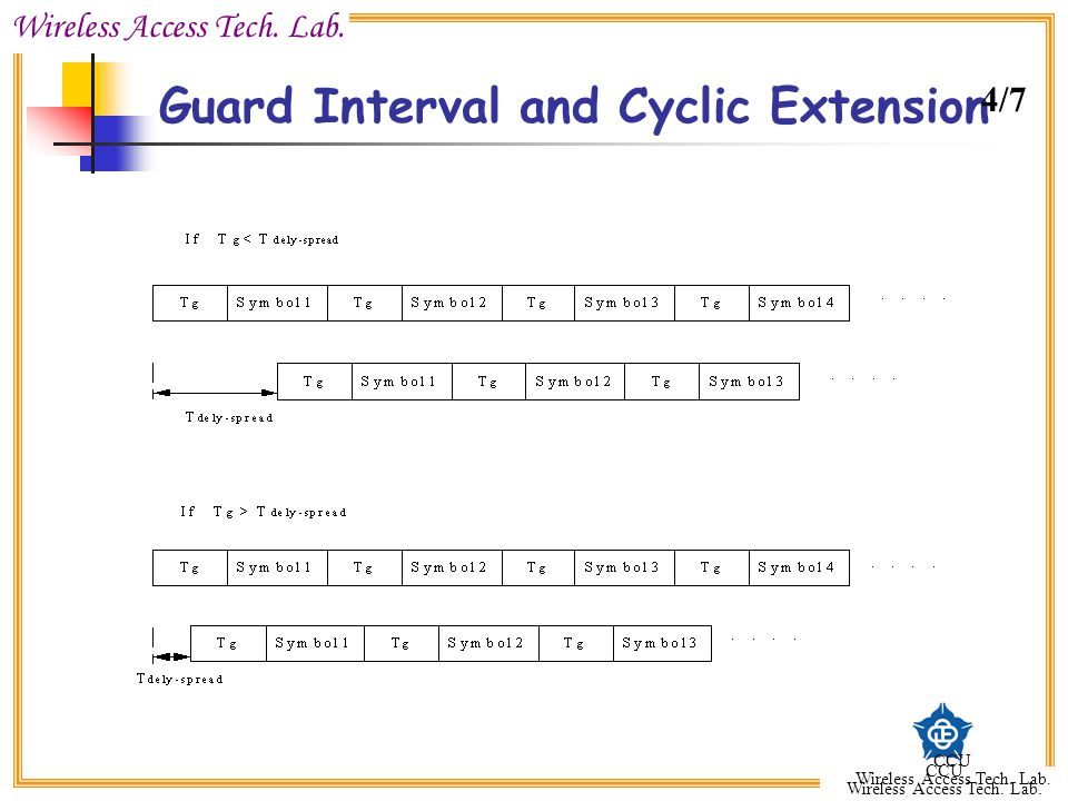 Guard Interval and Cyclic Extension