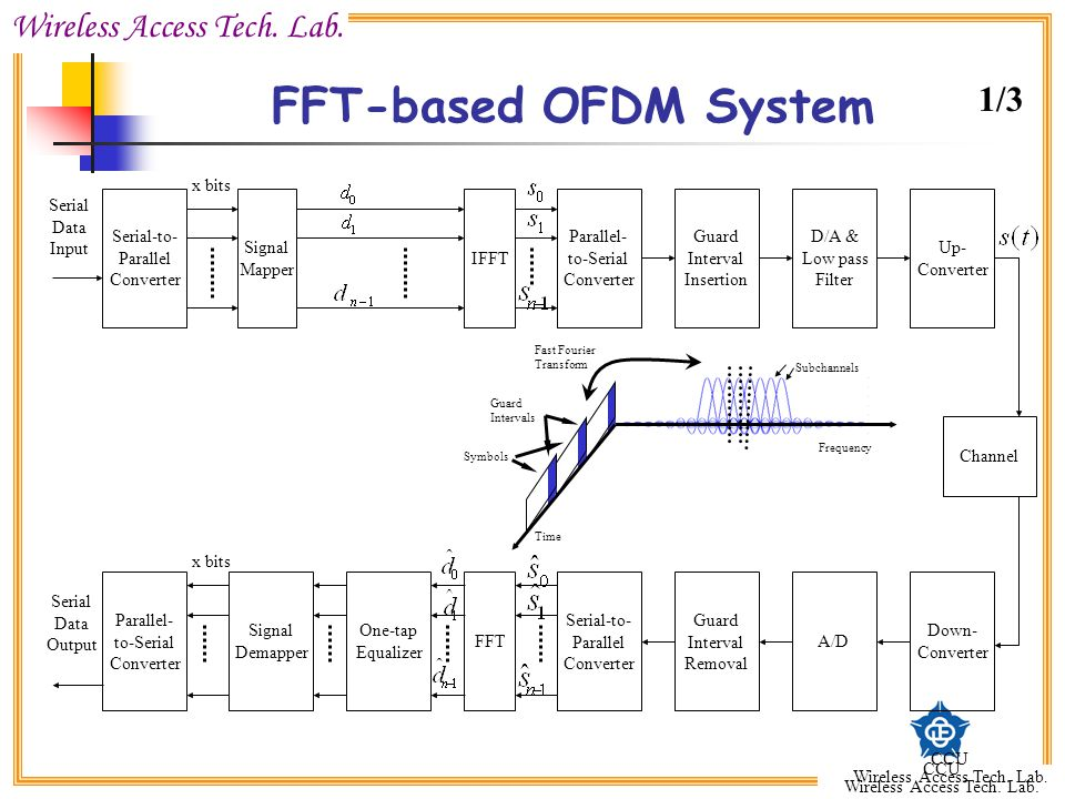 FFT-based OFDM System 1/3 Serial-to- Parallel Converter Signal Mapper
