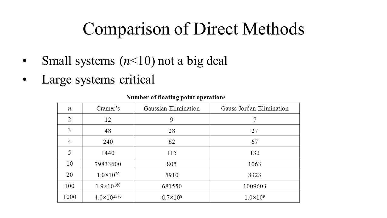Comparison of Direct Methods