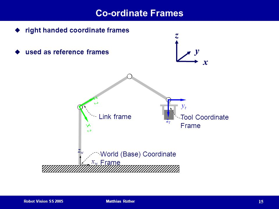 Co-ordinate Frames z y x z 2 x 2 right handed coordinate frames