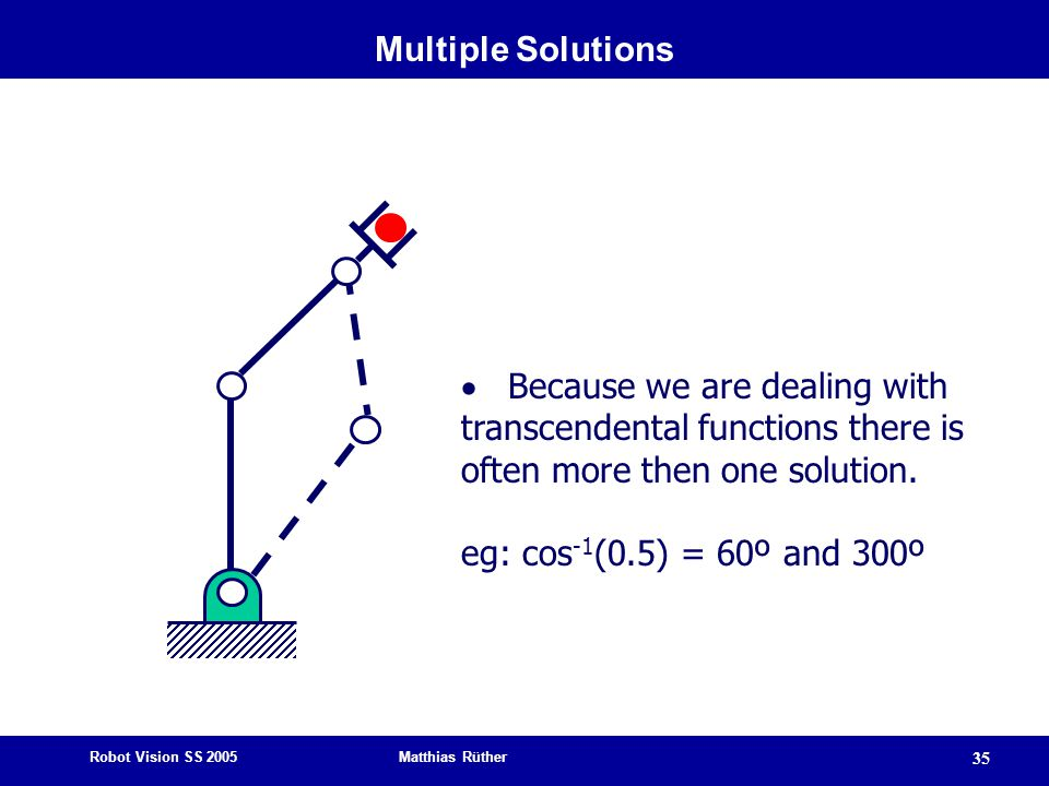 Multiple Solutions · Because we are dealing with transcendental functions there is often more then one solution.