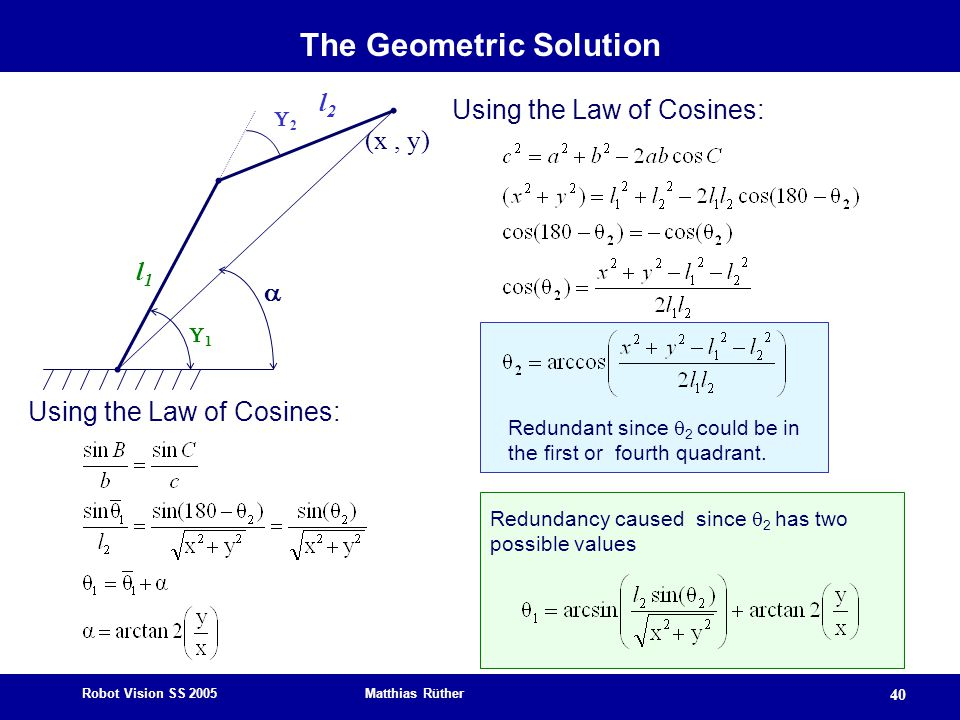 The Geometric Solution