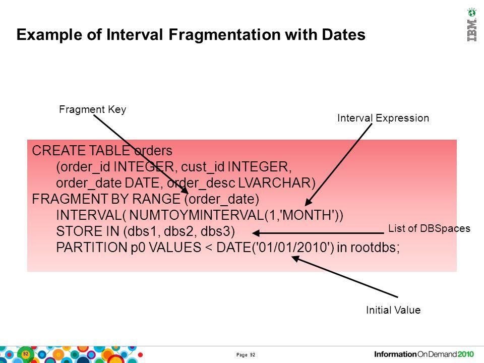 Usage Example of Interval Fragmentation with Dates