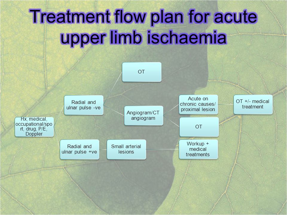 Treatment flow plan for acute upper limb ischaemia