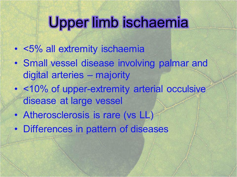 Upper limb ischaemia <5% all extremity ischaemia