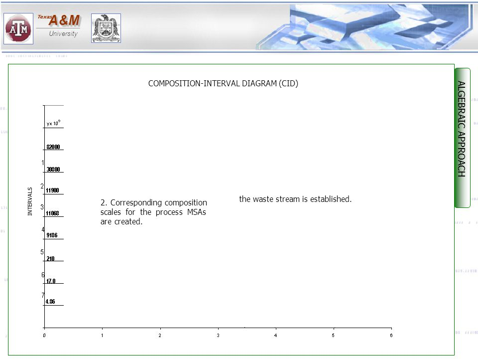 ALGEBRAIC APPROACH COMPOSITION-INTERVAL DIAGRAM (CID)