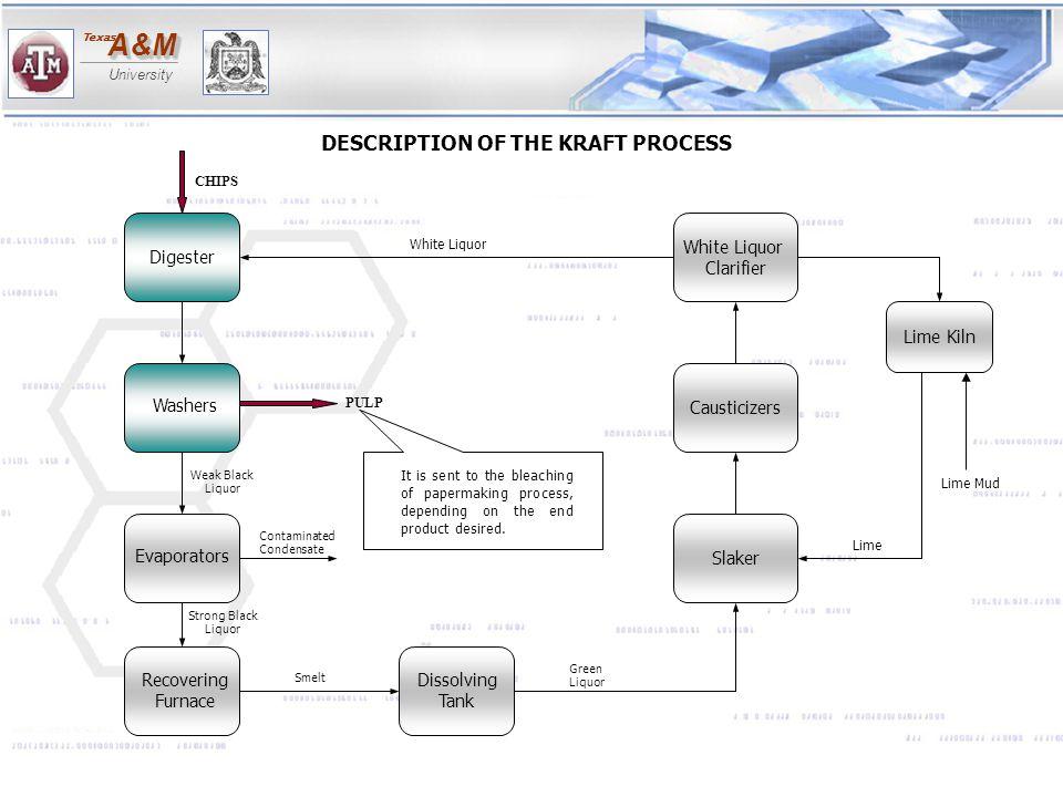 DESCRIPTION OF THE KRAFT PROCESS