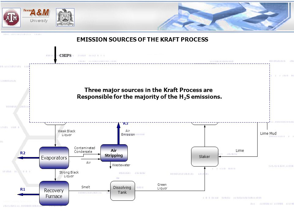 EMISSION SOURCES OF THE KRAFT PROCESS