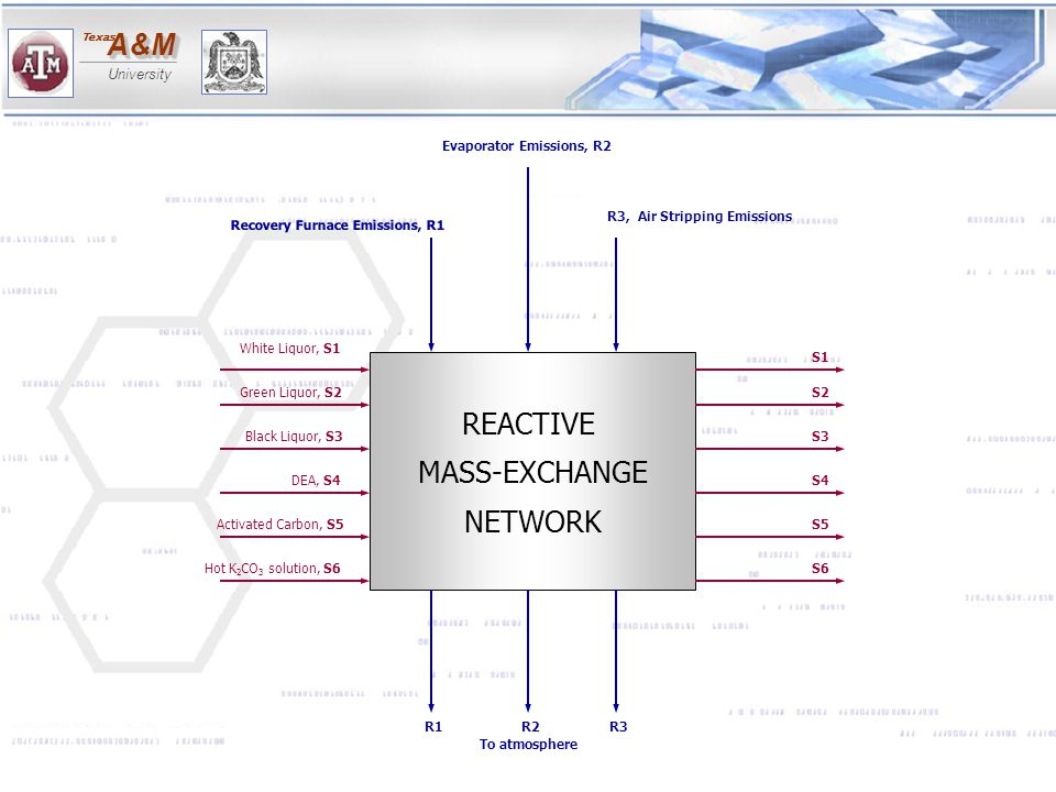 REACTIVE MASS-EXCHANGE NETWORK Recovery Furnace Emissions, R1