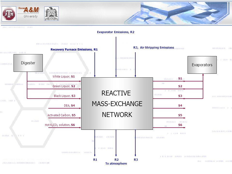 REACTIVE MASS-EXCHANGE NETWORK Dissolving Tank Causticizer Digester