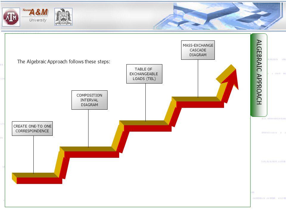 ALGEBRAIC APPROACH The Algebraic Approach follows these steps: